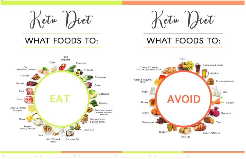 Keto eat avoid